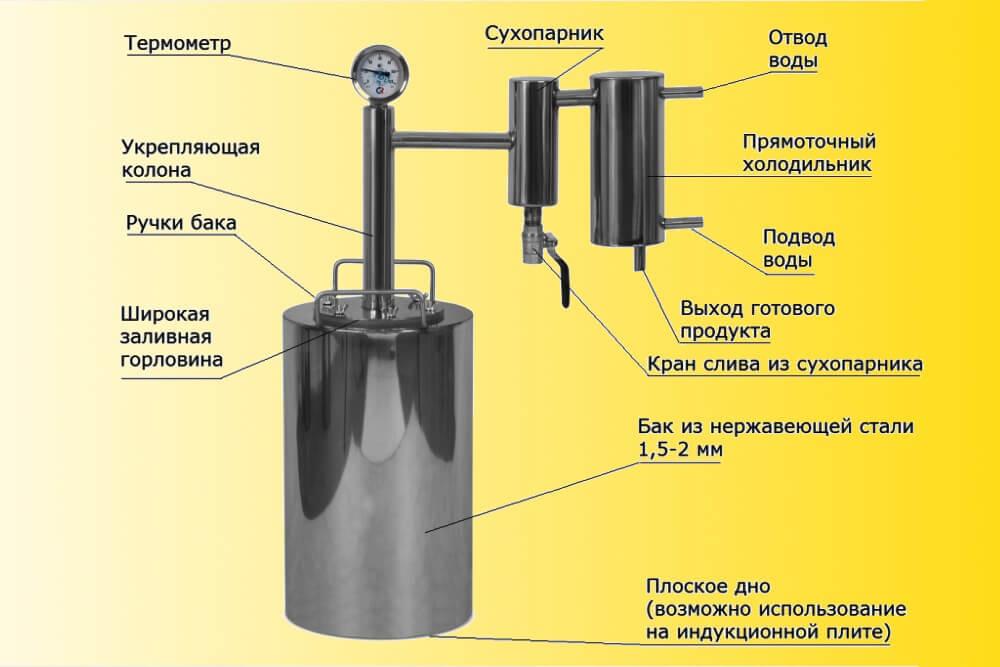 Применение укрепляющей колонны для самогонного аппарата