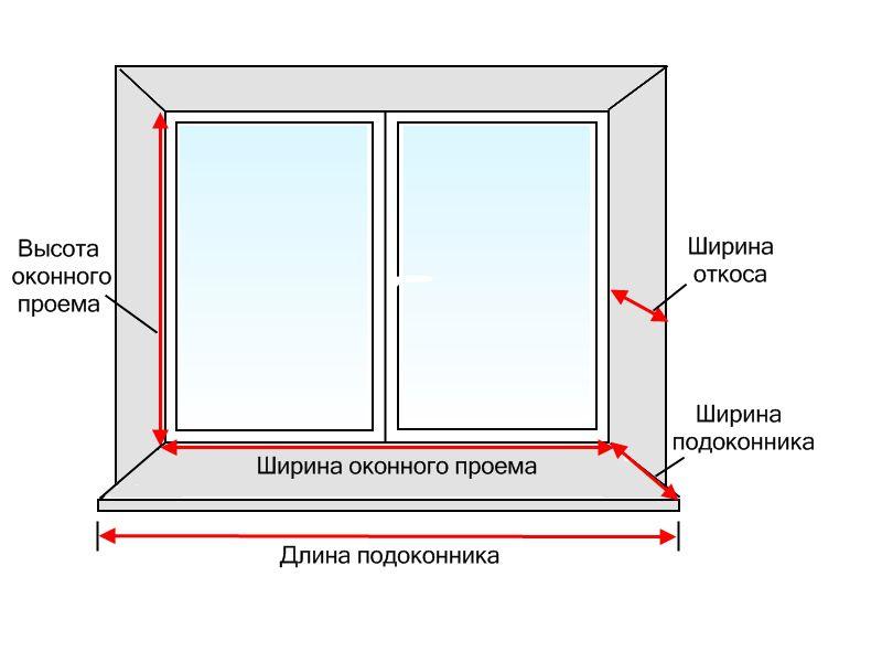 правильная установка пластиковых окон