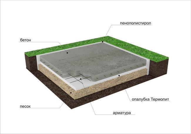 Чем закрыть фундамент на зиму, консервация незавершенного строительства | housedb.ru