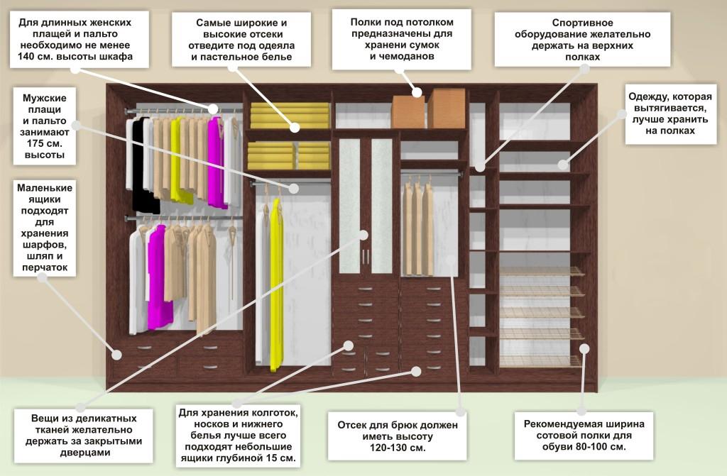 система хранения вещей в шкафу