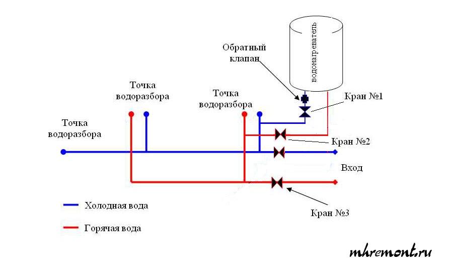Как установить бойлер: крепление на стену, подключение к воде и электричеству   инженер подскажет как сделать