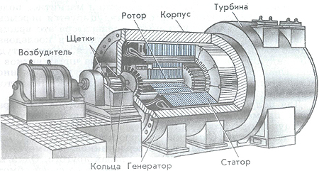 автономный генератор