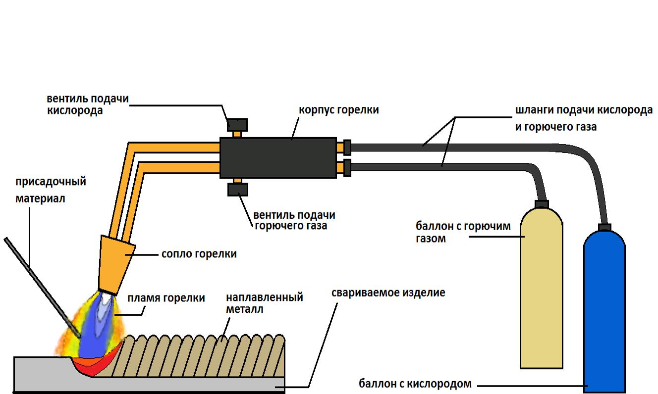 Сварка электродом тонкого металла - советы сварщикам