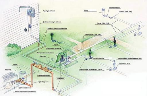 Как сделать качественный автополив газона на даче