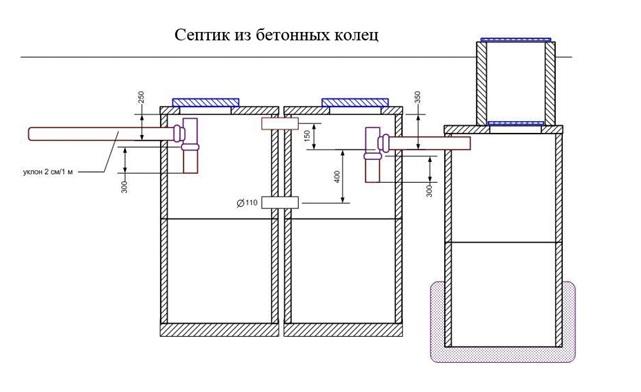 септики из бетонных колец для канализации