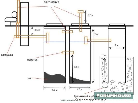 Эксплуатация очистных сооружений канализации: нормы и правила