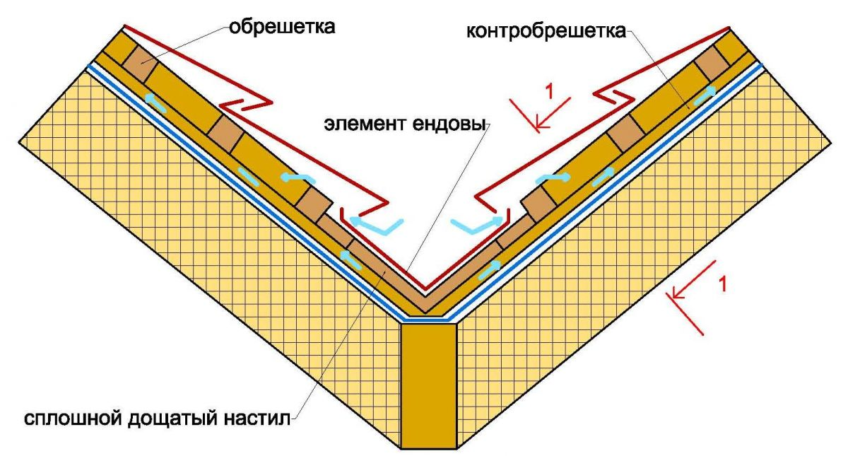 Ендова - что это такое (фото), монтаж соединения двух ендов на скате (верхняя и нижняя), устройство обрешетки и стропил