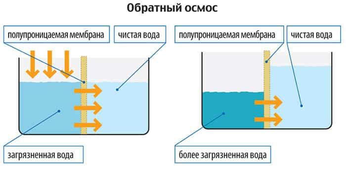 Как сделать воду мягкой в аквариуме