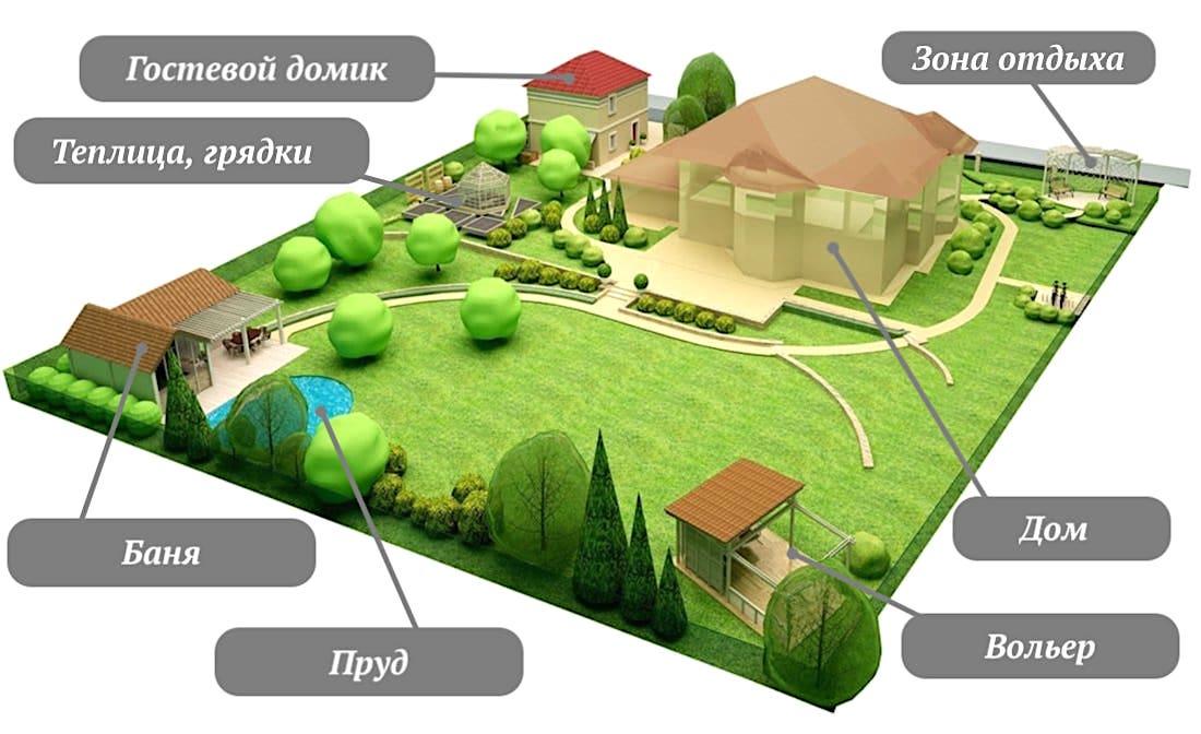 Ландшафтный дизайн сада 6 соток, виды и осоебнности - фото примеров