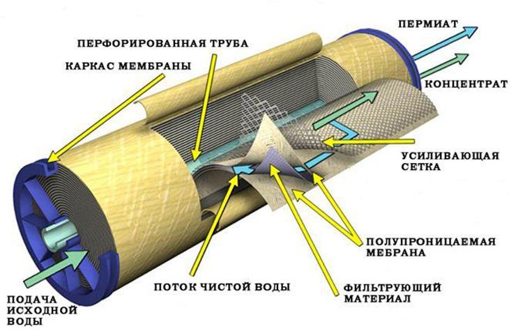 система очистки воды обратный осмос для дома