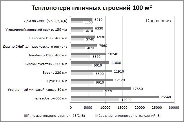 Таблица характеристик стеклопакетов