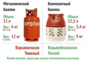 Сколько газа поместится в баллон на 50 литров – подробный подсчет - журнал строителя