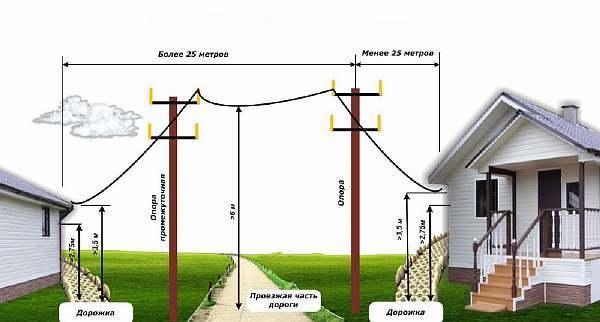 Высота электрического бетонного столба