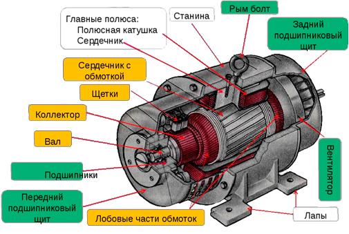 Все о генераторах: от первого электрического генератора до современных устройств