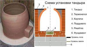 Тандыр: фото, что это такое, для чего нужен, грузинская, армянская, горизонтальная тандырная печка, как сделать печь своими руками