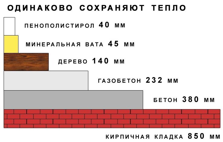 Теплопроводность различных материалов таблица. сравнение теплопроводности строительных материалов по толщине