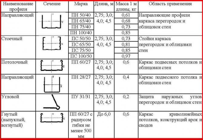 Профиль для гипсокартона: размеры и виды