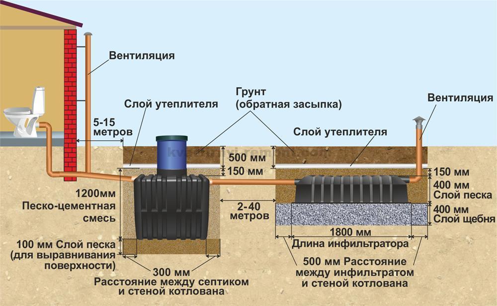 переливная канализация подробно для частного дома