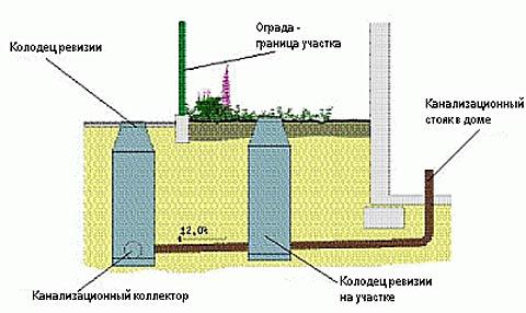 канализация в частном доме варианты