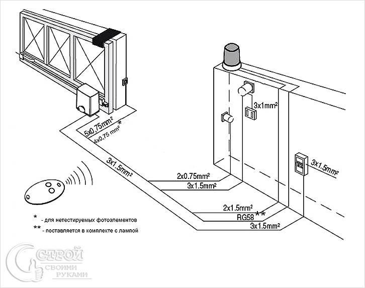 Инструкция по установке откатных ворот своими руками