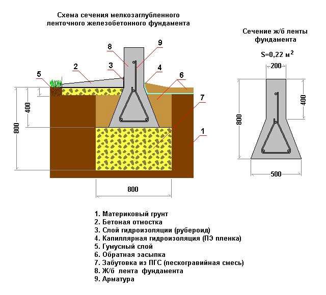 Недостроенный частный дом и его консервация на зимний период | stroimass.com