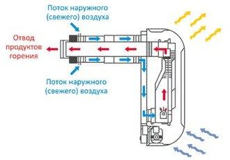Обогреватель конвекторного типа: разновидности, обзор моделей