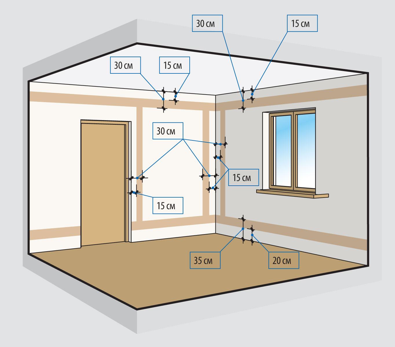 Виды и типы электропроводок (скрытая, открытая, внутренняя, уличная), их особенности, требования к проводке в частном доме и квартире