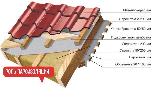 Пароизоляция для стен деревянного дома — материалы и особенности монтажа