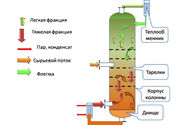 Ректификационная колонна своими руками: как работает + инструкция