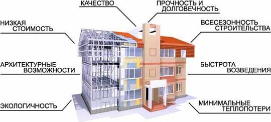 Лстк-технология строительства: общая характеристика и преимущества лстк