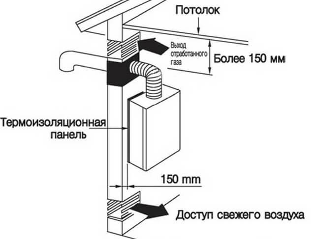 вентканал для газового котла в частном доме