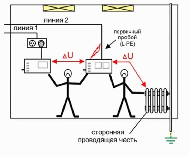 Зачем нужно выравнивание потенциалов | у электрика.ру