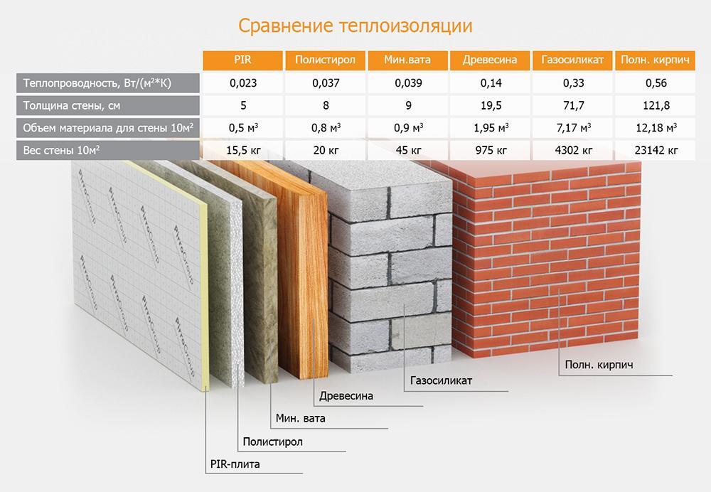 таблица теплопроводности материалов и утеплителей