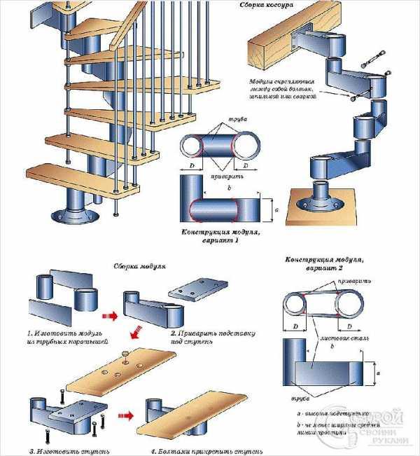 Винтовая лестница на второй этаж – как правильно построить – свой дом мечты