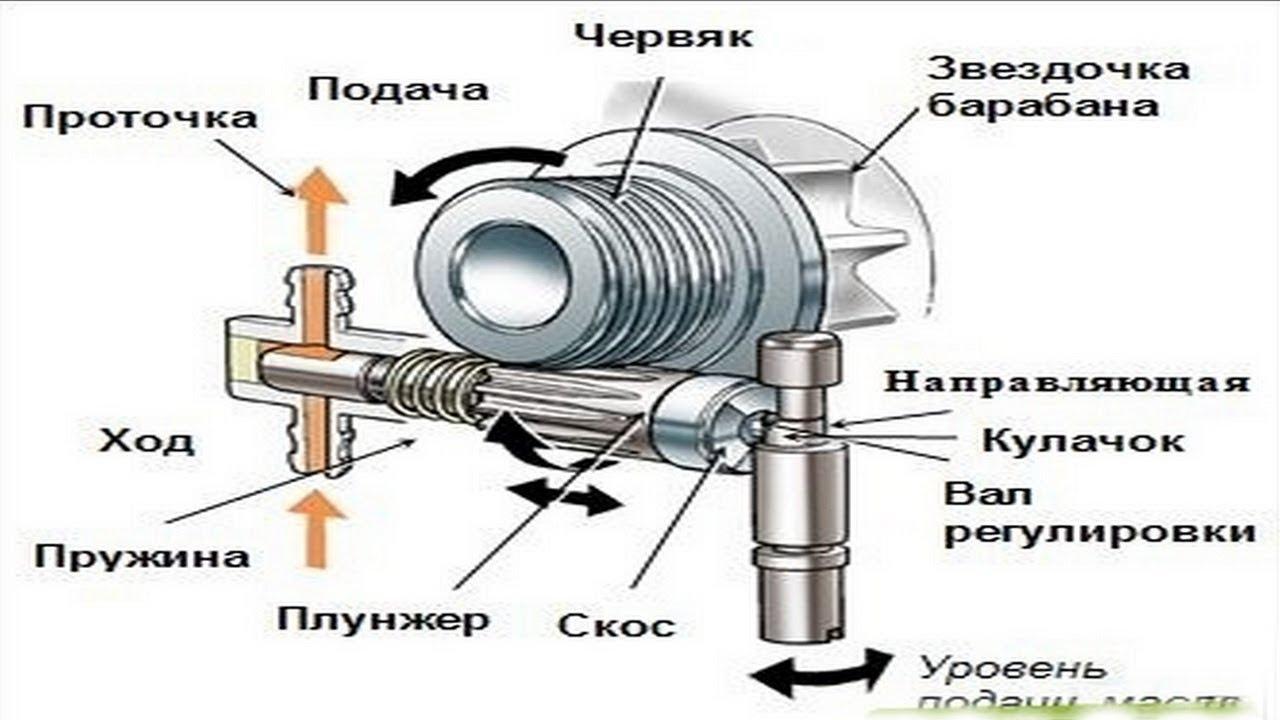 регулировка подачи масла на цепь бензопилы