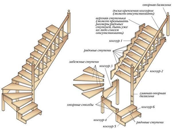 Размеры лестницы (61 фото): высота и ширина ступеней на второй этаж в частном доме, стандарт по госту