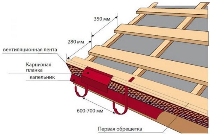 Обрешетка под металлочерепицу: размер шага и схемы монтажа