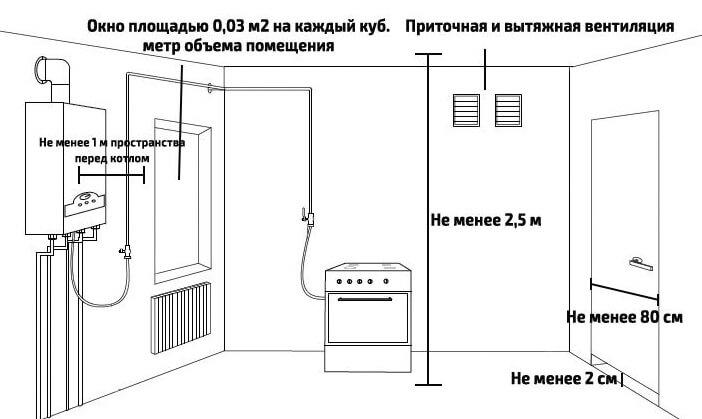 Устройство газовой котельной на предприятии