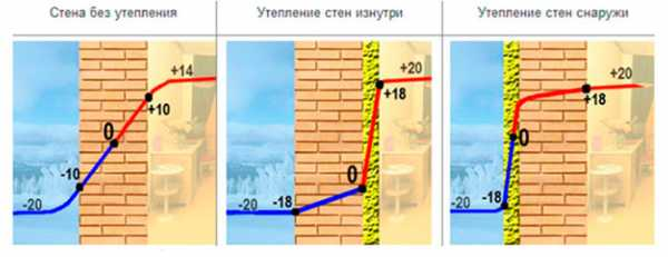 Внутреннее и наружное утепление стен из газобетона — инструкция