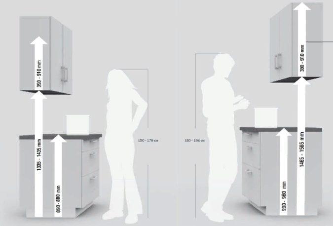 Размеры кухонных шкафов: стандарты для верхних и нижних шкафов