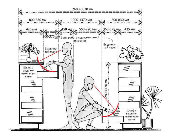 Эргономика в дизайне интерьера: 10 правил удобного пространства