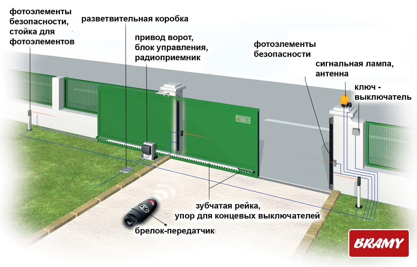 Установка привода для откатных ворот своими руками