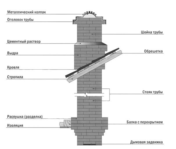 Дымоход для камина: чистка моделей из нержавеющей стали, размер и расчет диаметра