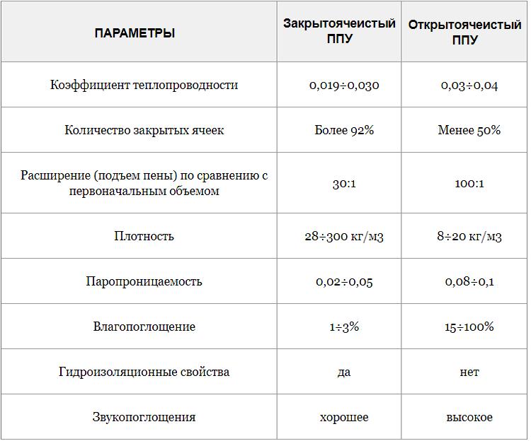 Вреден или нет пенополиуретан - правдивые отзывы об утеплителе. жми!