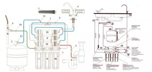 Фильтр для воды с обратным осмосом: какой лучше, рейтинг и отзывы пользователей, преимущества наличия минерализатора