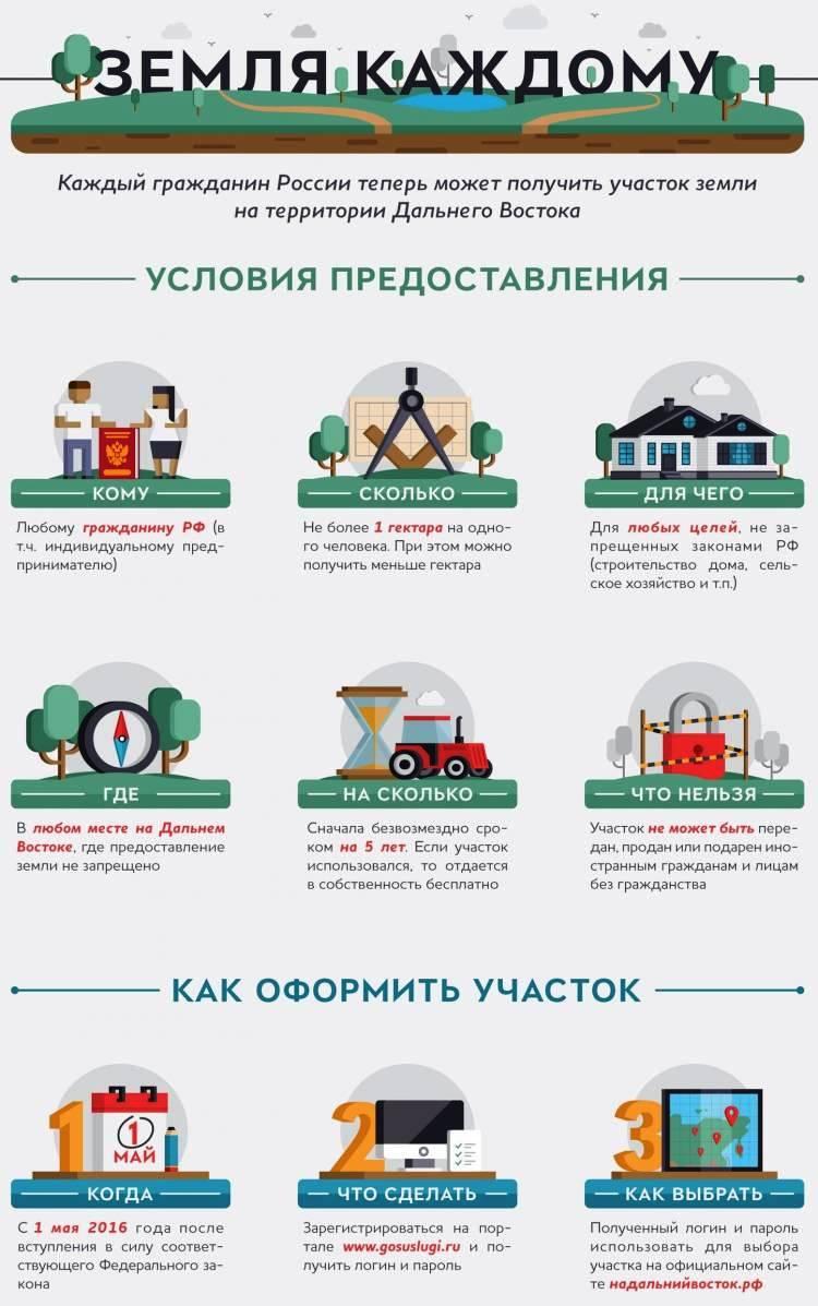 Земля многодетным семьям в москве и московской области в 2021 году