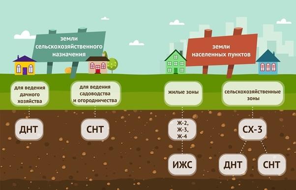 Земли для садоводства и огородничества: возможности и ограничения по строительству и ведению хозяйства на участках в населенных пунктах и за их пределами