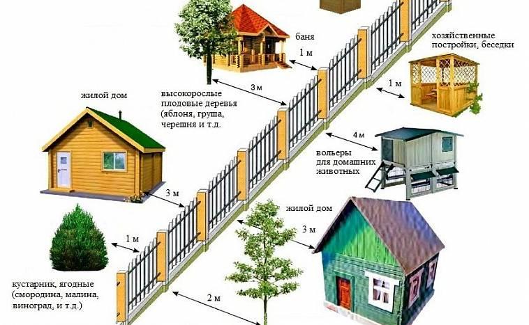 расстояние между домами на соседних участках