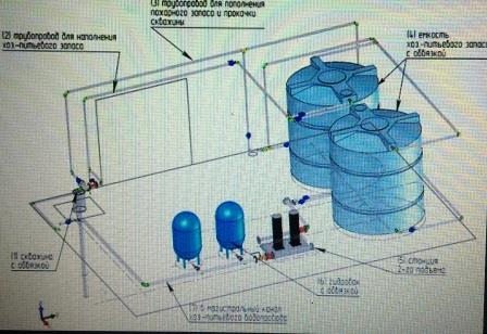 Канализационные очистные сооружения: как работают, виды, монтаж установок и обслуживание