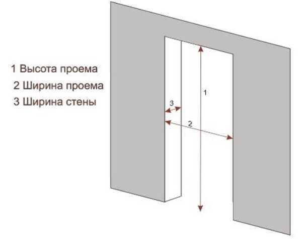 Размеры проема для входной двери: расчет расстояния при расширении, как отделать дверной проем под металлическую дверь